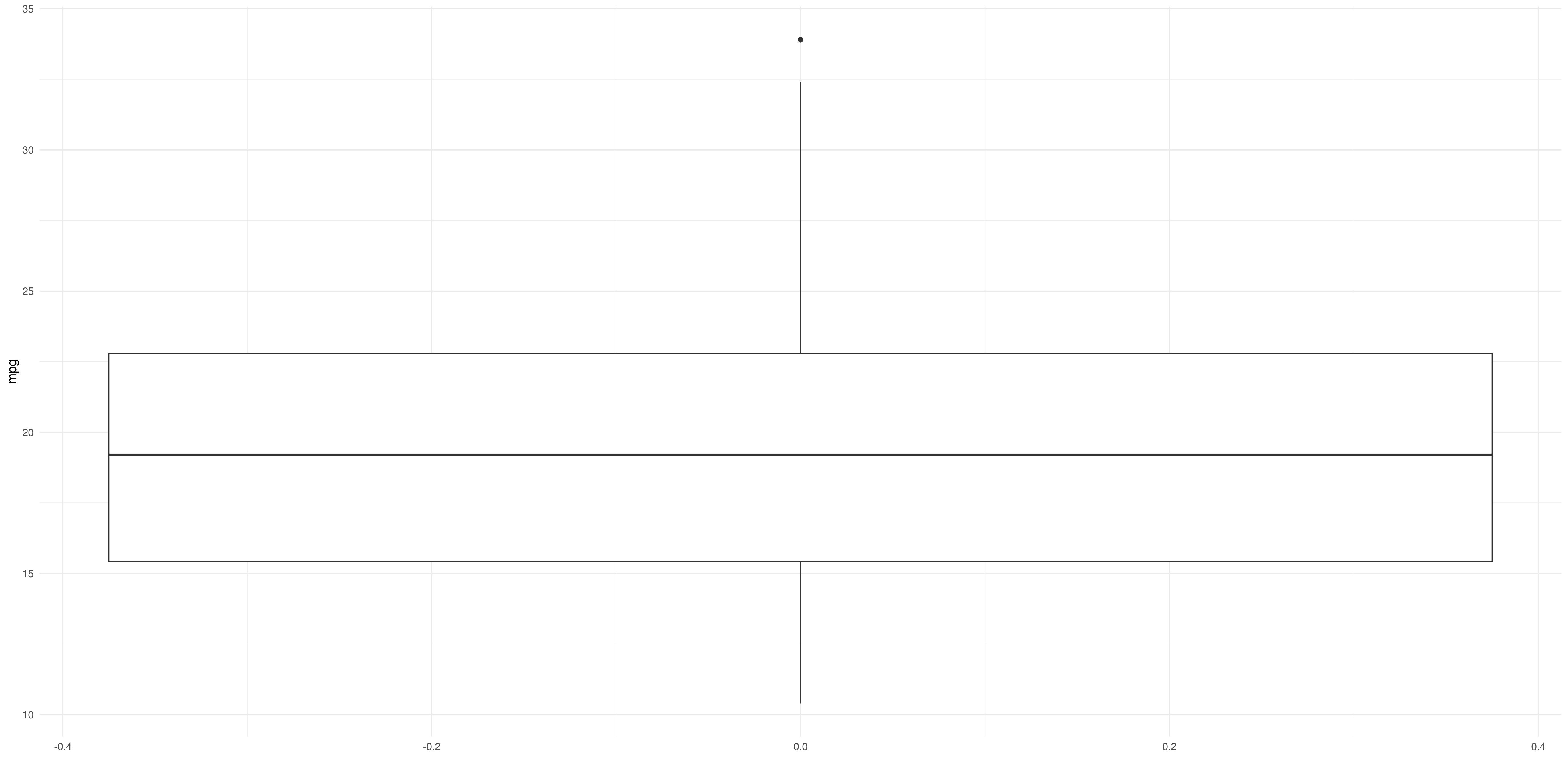 r_boxplot_ggplot_datascience